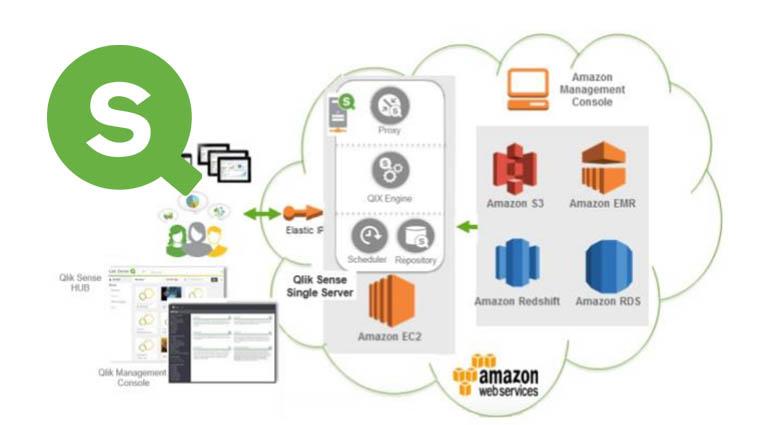Облачная аналитика: Amazon Web Services + Qlik Sense Enterprise