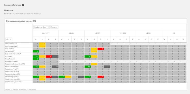 Qlik Sense API Insights: удобный мэшап от Qlik
