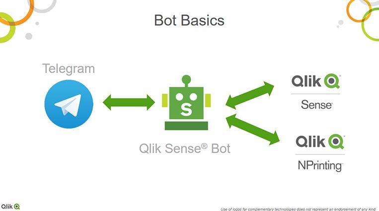 QlikBotNet: чат-бот с аналитикой Qlik Sense для Telegram (на .NET/C#)